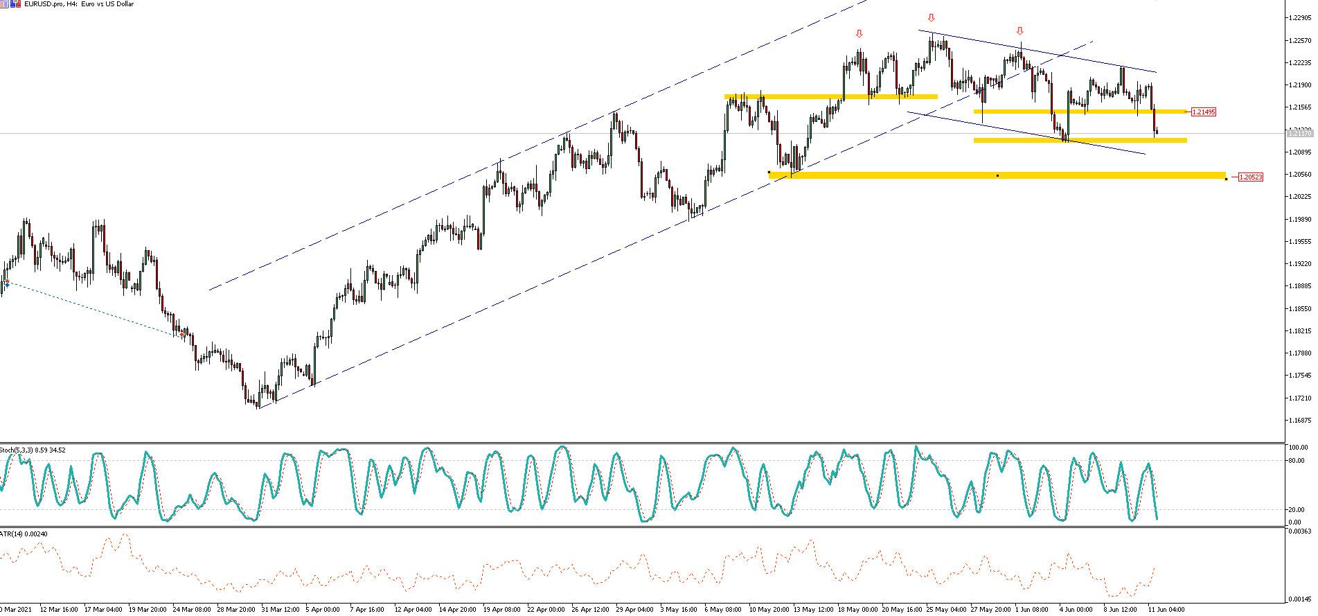 EUR/USD dynamicznie zbliża się do 1,21