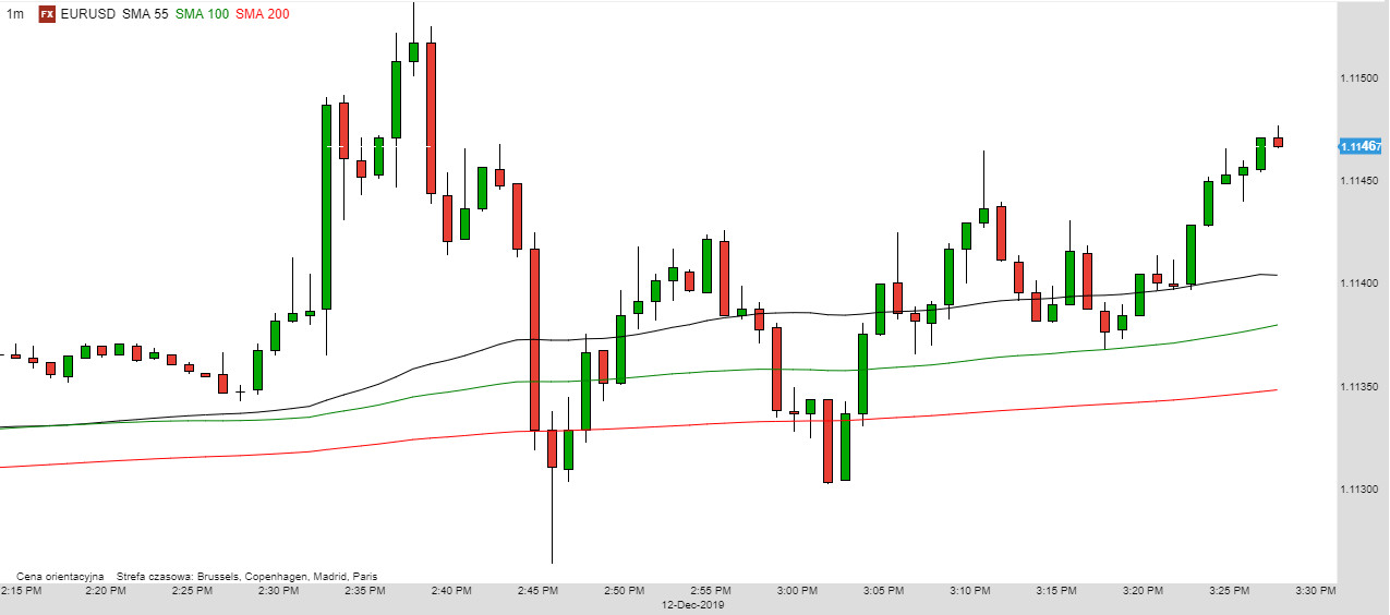 EUR/USD - wykres 1M; Źródło: TMSDirect