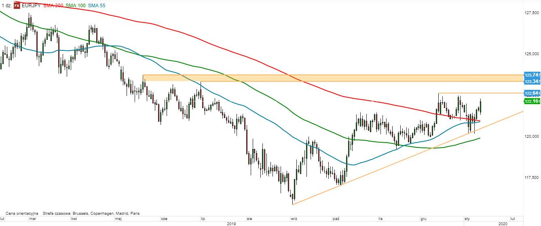 EUR/JPY - wykres 1D; Źródło: TMSDirect