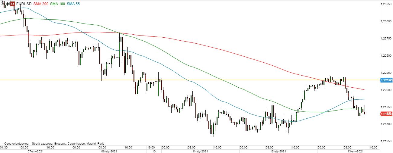 EUR/USD - wykres 30min; Źródło: TMSDirect