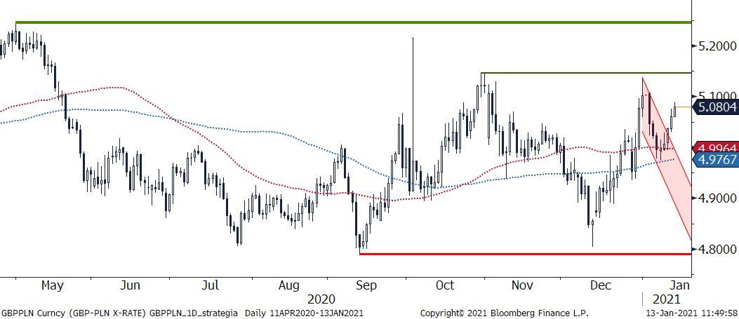 GBP/OLN - wykres 1D; Źródło: Bloomberg, TMS