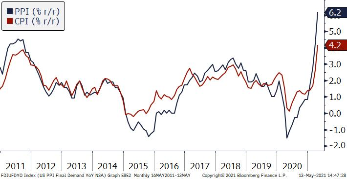 """USA: inflacja """"tylko"""" 0,3 pp powyżej prognoz"""