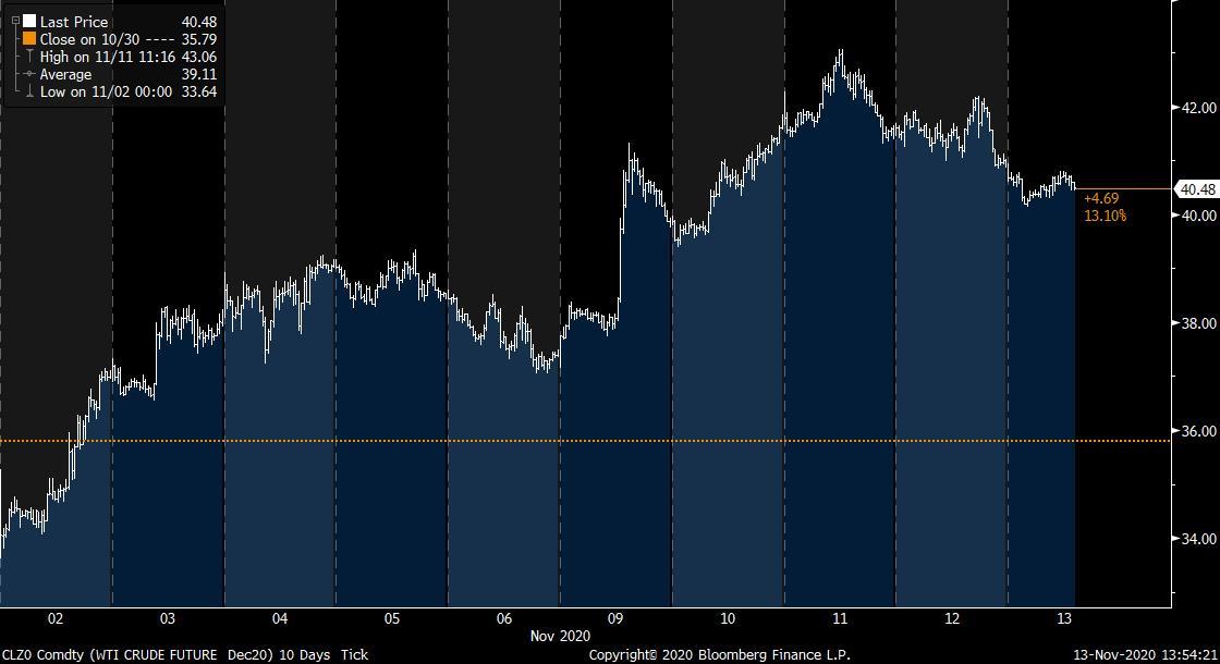 Wykres tickowy ropy WTI w ostatnich 10 dniach. Źródło: Bloomberg