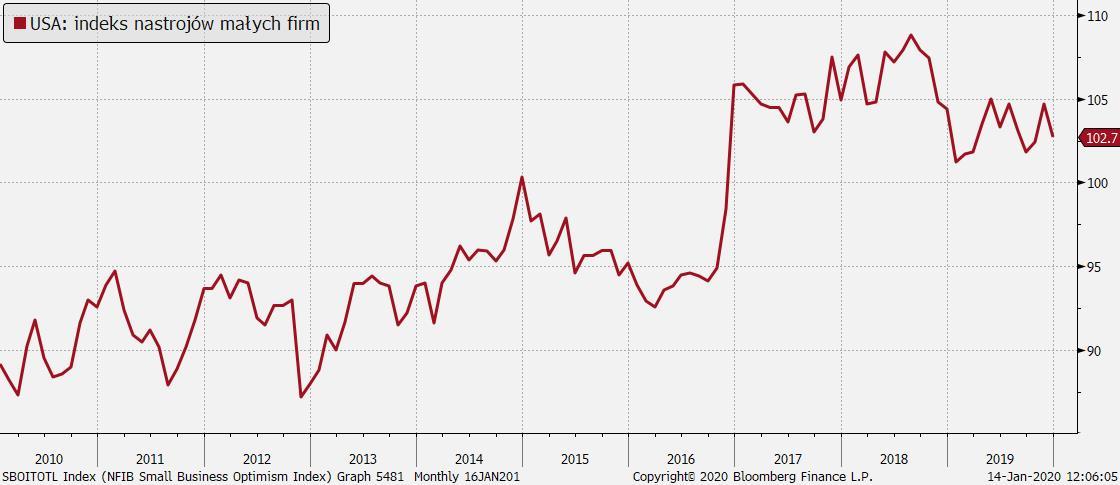 Indeks nastrojów małych firm w USA; Źródło: Bloomberg, TMS Brokers