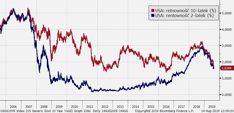 USA: rentowności obligacji 2- i 10-letnich; Źródło: Bloomberg, TMS Brokers