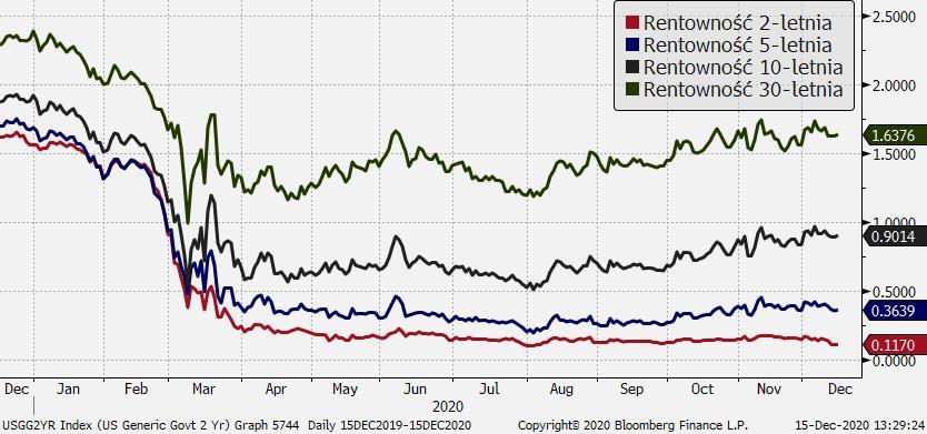 Rentowności obligacji skarbowych USA - powolne odbijanie na długim końcu; Źródło: Bloomberg, TMS