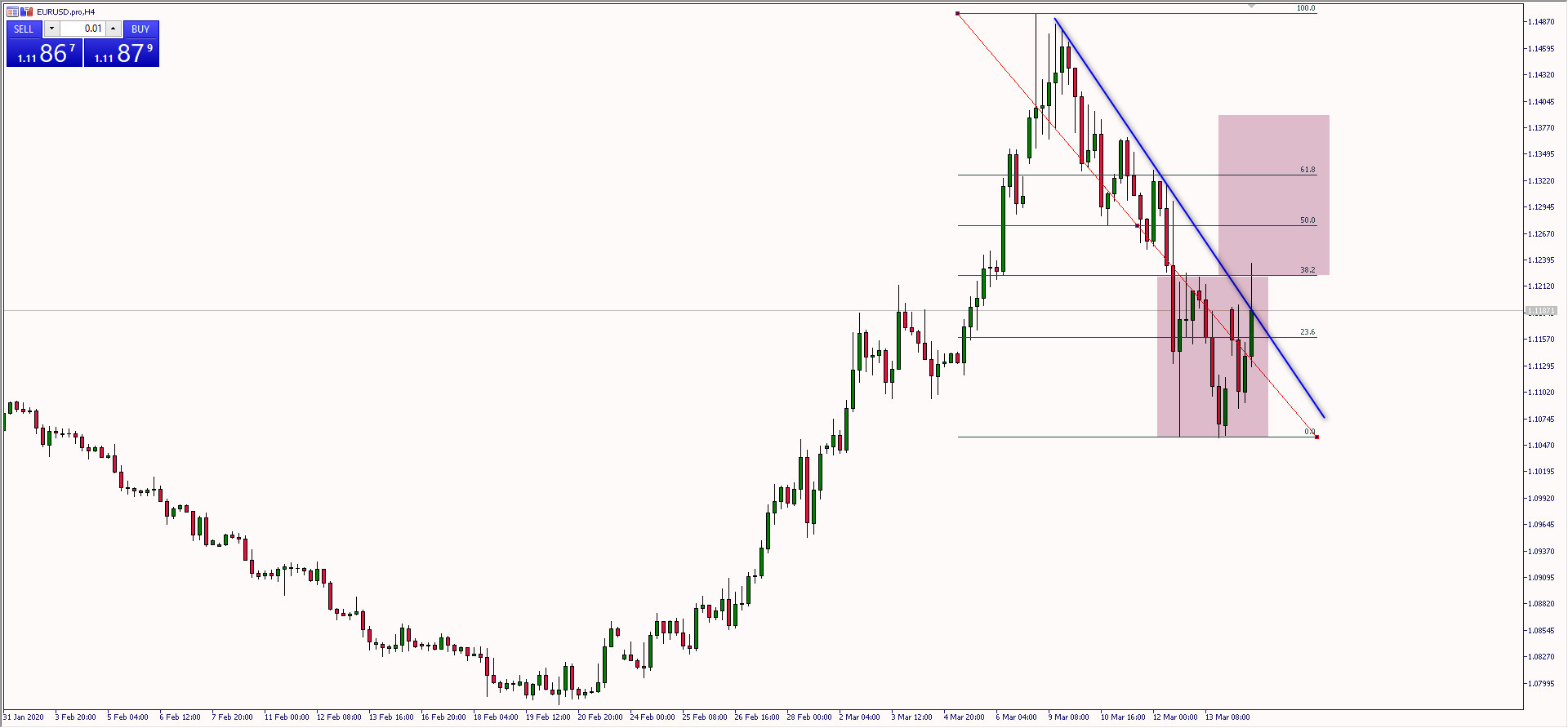 Wykres czterogodzinowy EUR/USD. Źródło: TMS