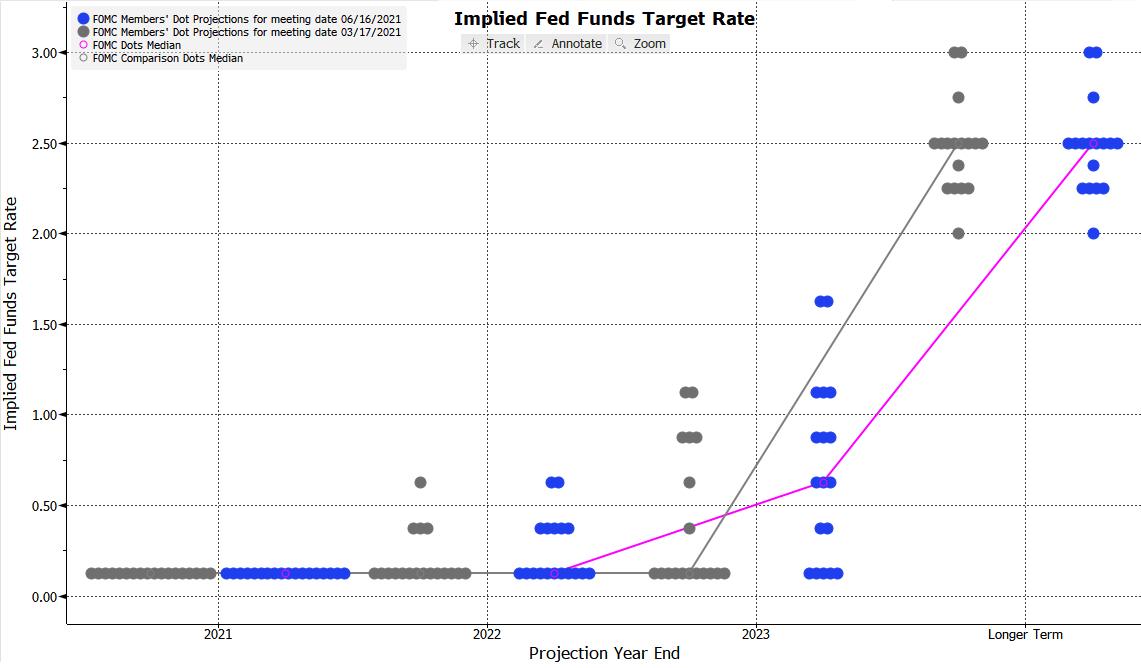 """Fed: dziś cała afera o """"kropki"""""""