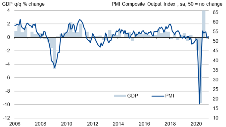 wskaźnik composite PMI dla Niemiec, źródło: IHS Markit