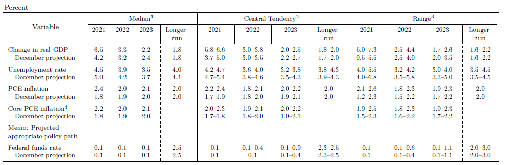 Prognozy Fed
