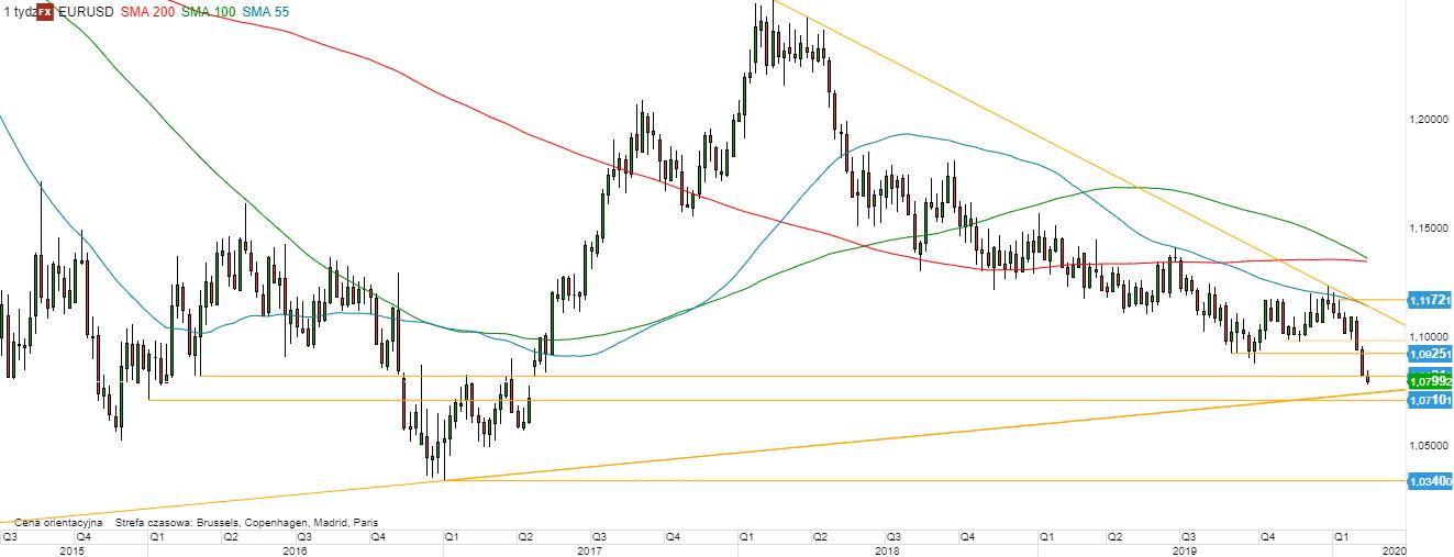 EUR/USD - wykres tygodniowy; Źródło: TMSDirect