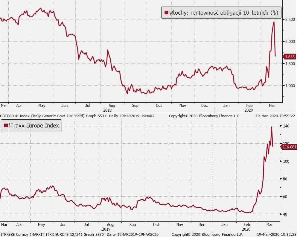 Wykres rentowności obligacji skarbowych Włoch 10Y i stawek CDS na dług europejskich firm. Źródło: Bloomberg