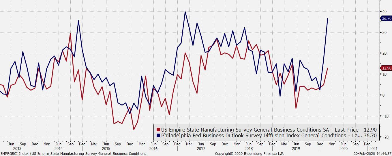 Kolejne dowody siły gospodarku USA