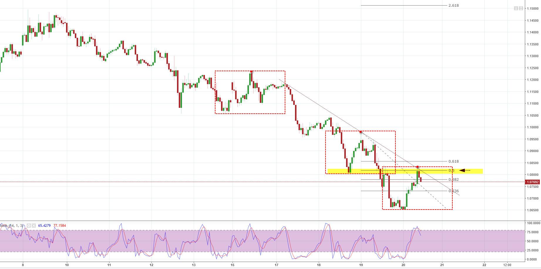 EUR/USD, H1, TMS Brokers