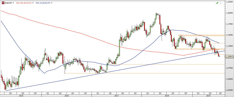EUR/CHF - wykres tygodniowy; Źródło: TMSDirect
