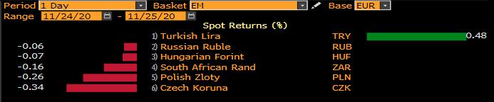 Zmiana wartości wybranych walut vs EUR; Źródło: Bloomberg