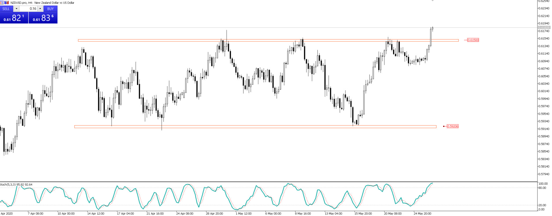 NZD/USD, H4, TMS Brokers
