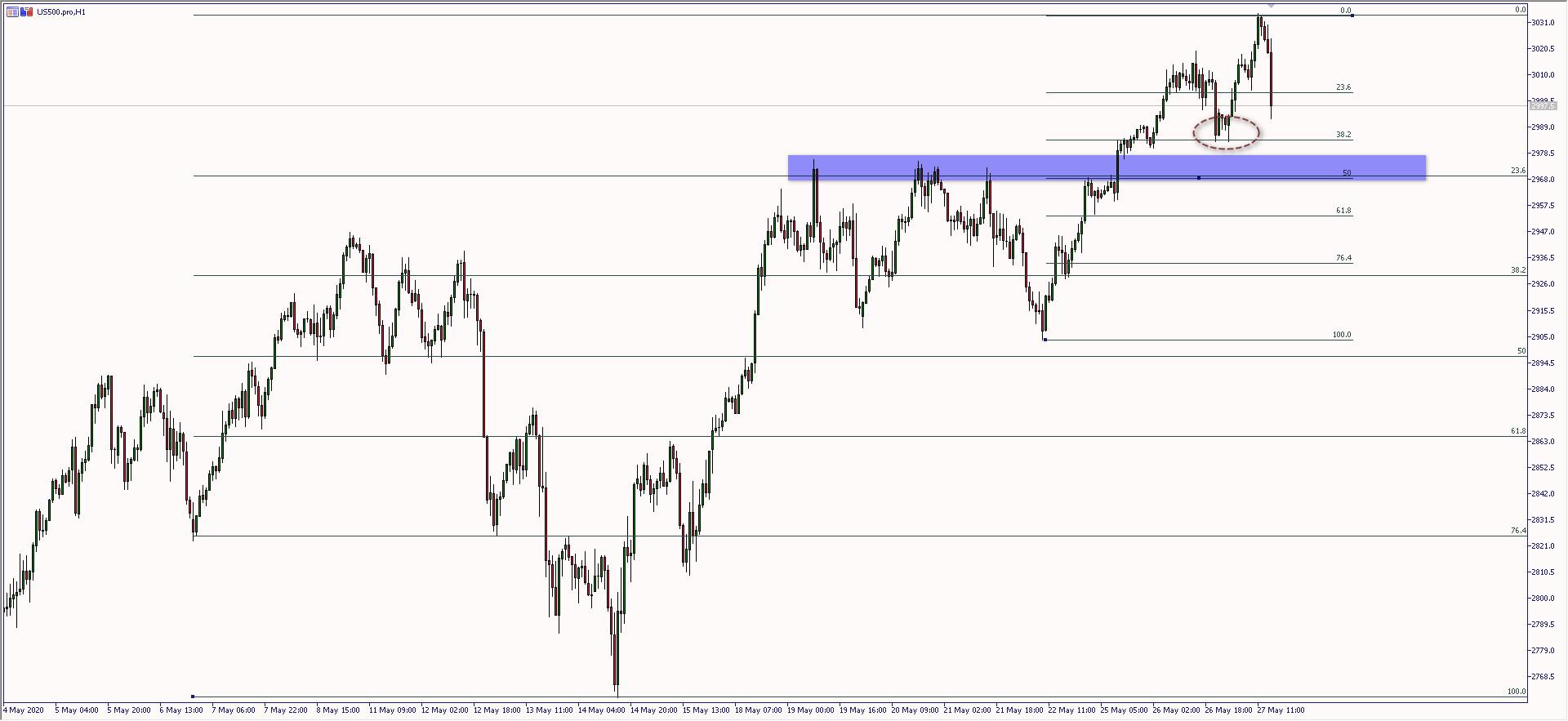 S&P500: wyraźne schłodzenie sentymentu