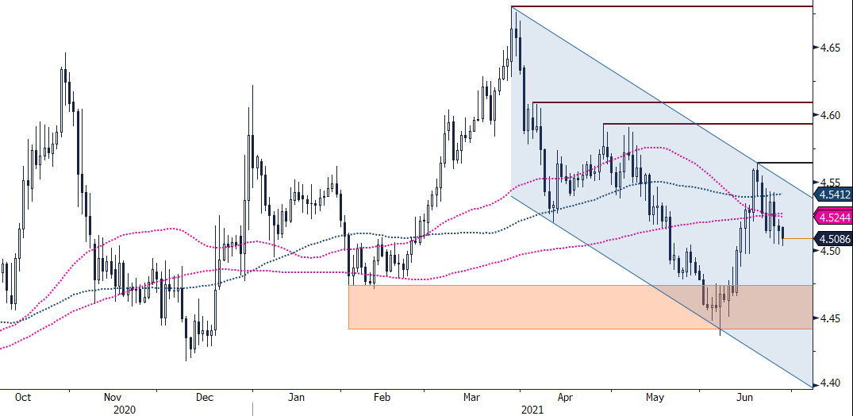 EUR/PLN - wykres 1D; Źródło: Bloomberg, TMS Brokers