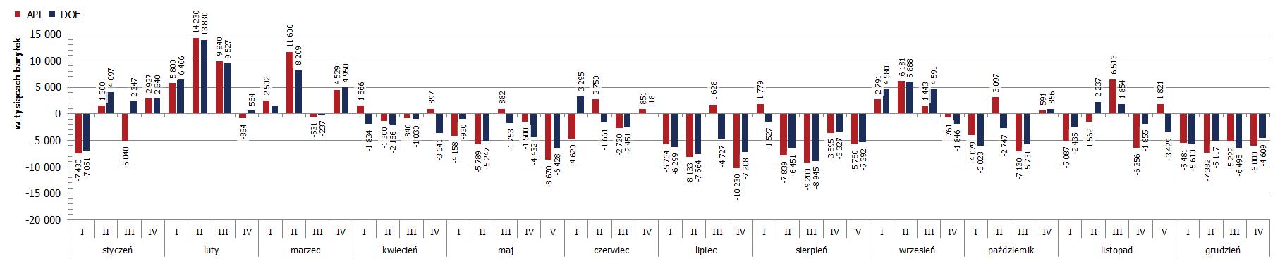 Ropa: zapasy wyższe względem raportu API, benzyna skrada show