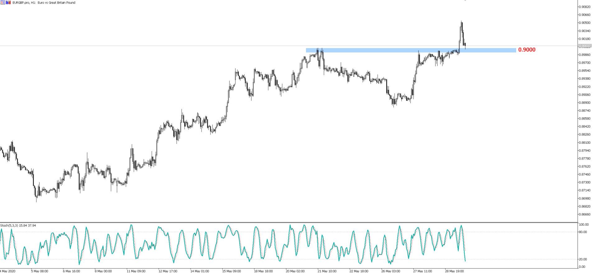 EUR/GBP: daytrading na technicznym rynku