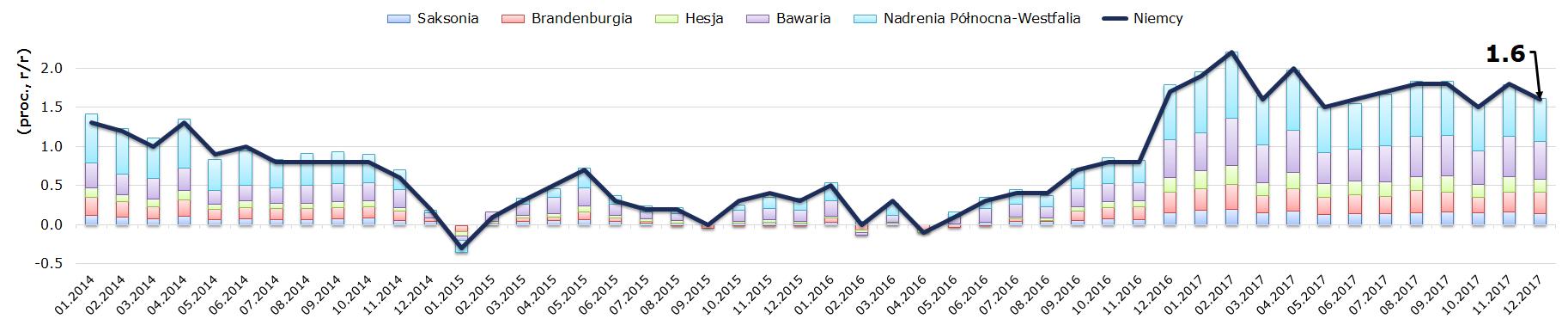 Niemcy: wyższa inflacja pozostaje w grze