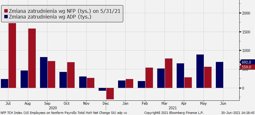 Zatrudnienie wg ADP vs NFP; Źródło: TMS, Bloomberg