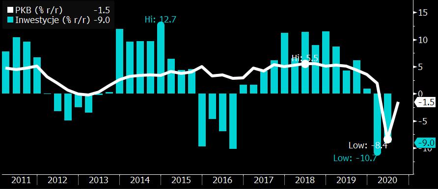 Polska: PKB i Inwestycje; Źródło: Bloomberg, GUS