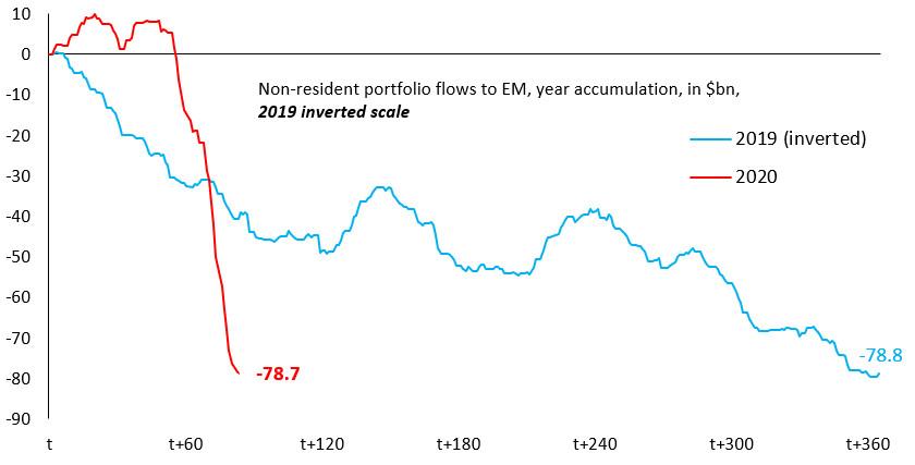 Przepływy kapitału do i z EM w 2019 i 2020 roku. Źródło: IIF