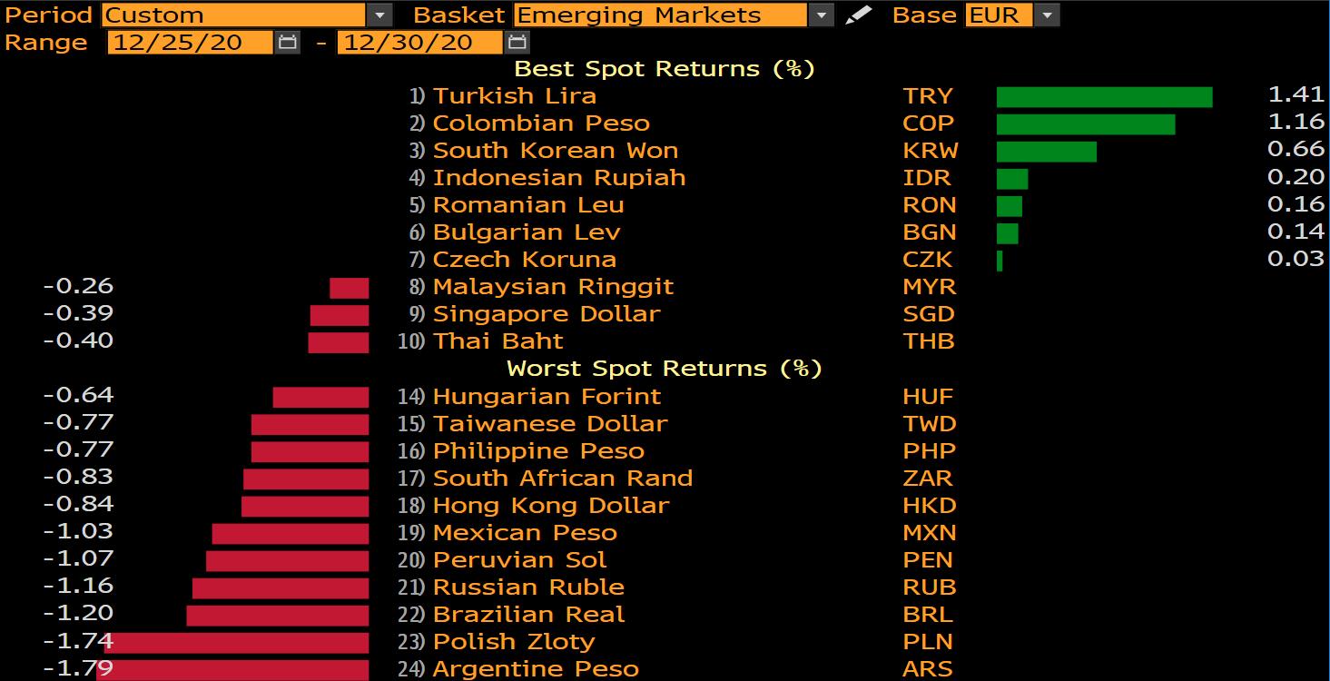 Zmiana wartości wybranych walut vs EUR na przestrzeni ostatnich 4 dni; Źródło: Bloomberg