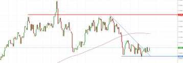 Notowania instrumentu NZD/USD, interwał: D1, źródło: TMS Brokers
