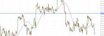 Notowania instrumentu GOLD, interwał: H1, źródło: TMS Brokers