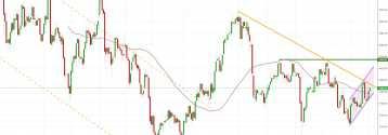 Notowania instrumentu GOLD, interwał: D1, źródło: TMS Brokers