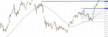 Notowania instrumentu BTC/USD, interwał: D1, źródło: TMS Brokers