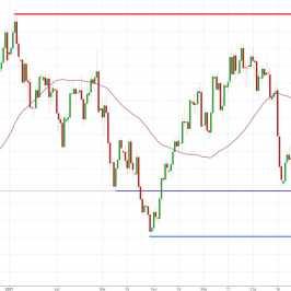 Notowania instrumentu EUR/USD, interwał: D1, źródło: TMS Brokers