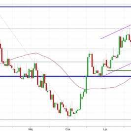 Notowania instrumentu USD/PLN, interwał: D1, źródło: TMS Brokers