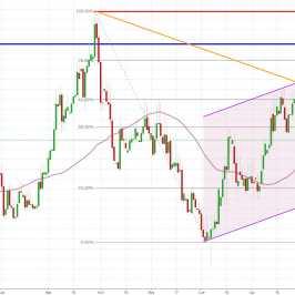 Notowania instrumentu EUR/PLN, interwał: D1, źródło: TMS Brokers