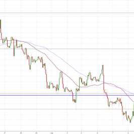 Notowania instrumentu EUR/USD, interwał: H1, źródło: TMS Brokers
