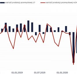 Produkcja przemysłowa w Polsce, źródło: TMS Brokers, Bloomberg