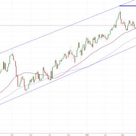 Notowania instrumentu GBP/USD, interwał: D1, źródło: TMS Brokers