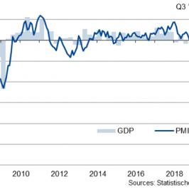 Composite PMI dla niemieckiej gospodarki, źródło: IHS Markit