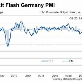 Composite PMI dla niemieckiej gospodarki: źródło: IHS Markit