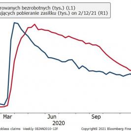 Dane z amerykańskiego rynku pracy, źródło: Bloomberg