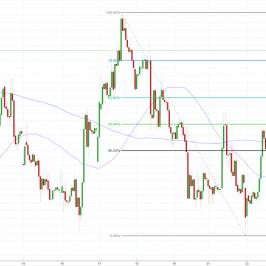 Notowania USD/PLN, interwał: H1, źródło: TMS Brokers