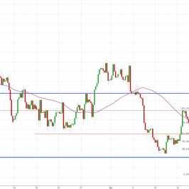 Notowania instrumentu EUR/USD, interwał: H4, źródło: TMS Brokers