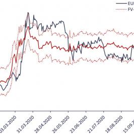 Wykres dzienny EUR/PLN i szacunków krótkoterminowego fair value kursu. Źródło: Bloomberg, TMS Brokers