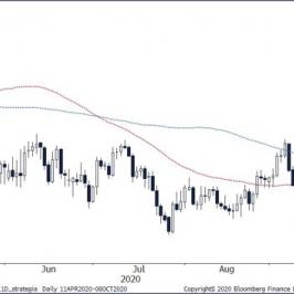 Wykres dzienny GBP/PLN. Źródło: Bloomberg