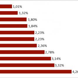 Zmiana wartości wybranych walut w stosunku do RUB w ciągu miesiąca. Źródło: Bloomberg