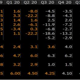 Najważniejsze wskaźniki gospodarcze Rosji oraz ich prognozy. Źródło: Bloomberg