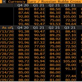 Zestawienie prognoz rynkowych EUR/RUB na najbliższe kwartały. Źródło: Bloomberg